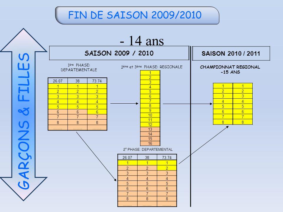 FIN DE SAISON 2009/2010 - 14 ans GARÇONS & FILLES SAISON 2009 / 2010 SAISON 2010 / 2011 26.073873.74 111 222 333 444 555 666 777 888 ……. 1 2 3 4 5 6 7