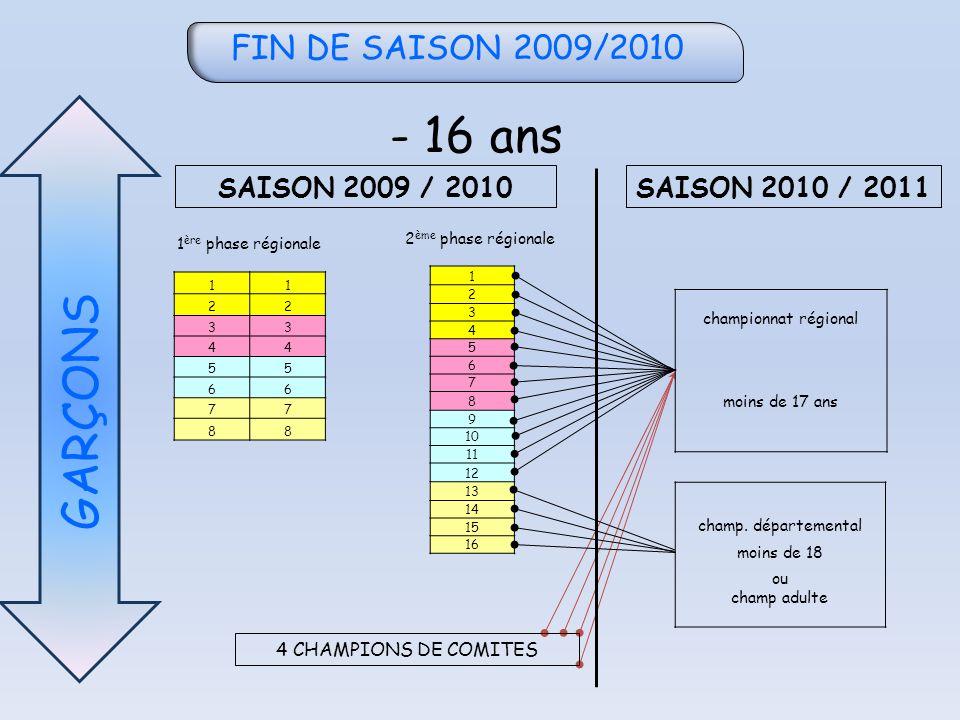 FIN DE SAISON 2009/2010 - 16 ans GARÇONS 11 22 33 44 55 66 77 88 1 2 3 4 5 6 7 8 9 10 11 12 13 14 15 16 championnat régional moins de 17 ans champ.