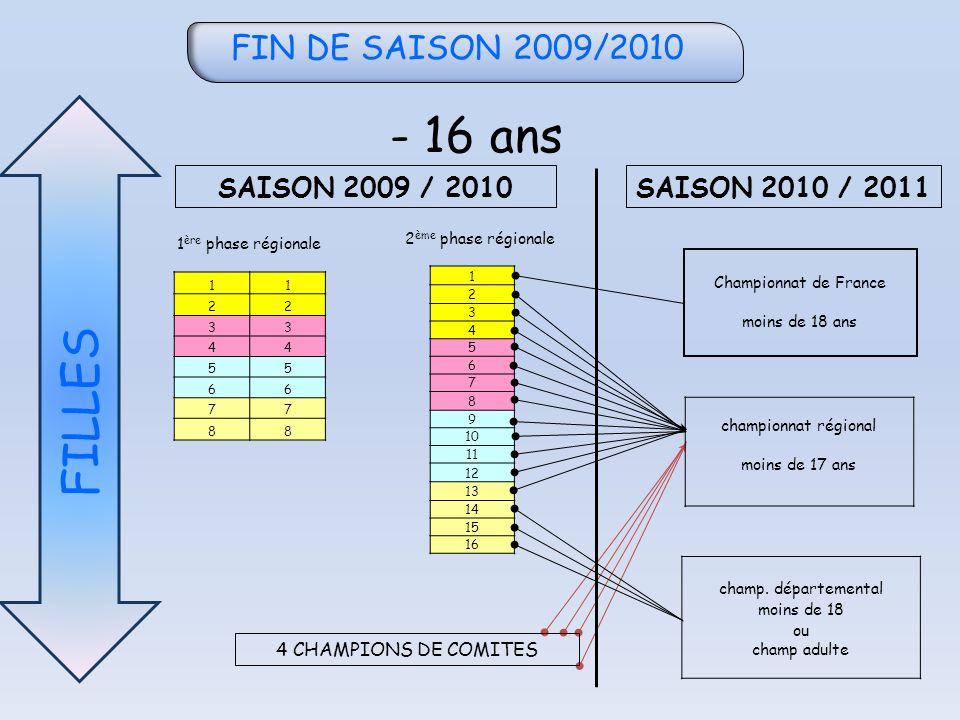 FIN DE SAISON 2009/2010 - 18 ans GARÇONS 11 22 33 44 55 66 77 88 1 2 3 4 5 6 7 8 9 10 11 12 13 14 15 16 SAISON 2009 / 2010 SAISON 2010 / 2011 1 ère phase régionale 2 ème phase régionale Championnat de France moins de 18 ans Championnat moins de 19 ligue Ou Adultes