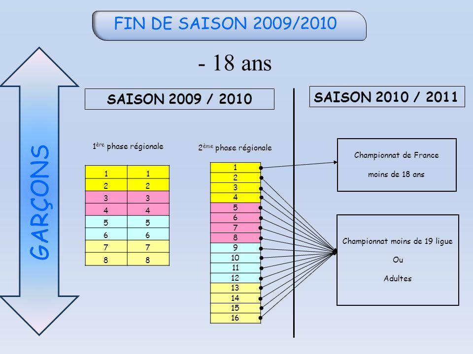 FIN DE SAISON 2009/2010 - 18 ans GARÇONS 11 22 33 44 55 66 77 88 1 2 3 4 5 6 7 8 9 10 11 12 13 14 15 16 SAISON 2009 / 2010 SAISON 2010 / 2011 1 ère ph