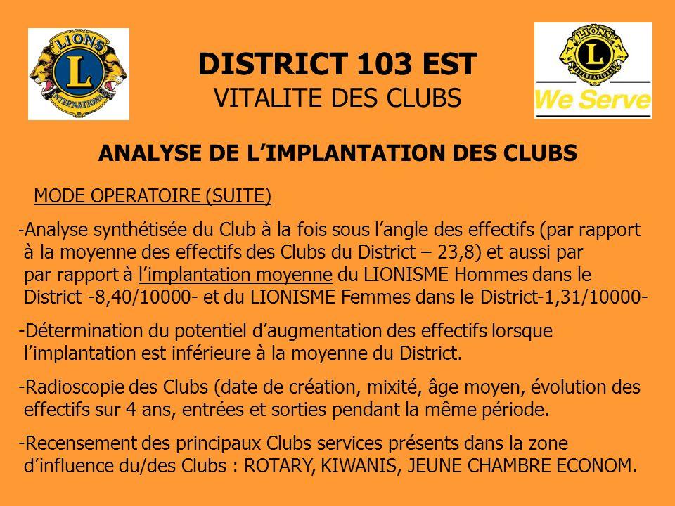 DISTRICT 103 EST VITALITE DES CLUBS ANALYSE DE LIMPLANTATION DES CLUBS MODE OPERATOIRE (SUITE) - Analyse synthétisée du Club à la fois sous langle des effectifs (par rapport à la moyenne des effectifs des Clubs du District – 23,8) et aussi par par rapport à limplantation moyenne du LIONISME Hommes dans le District -8,40/10000- et du LIONISME Femmes dans le District-1,31/10000- -Détermination du potentiel daugmentation des effectifs lorsque limplantation est inférieure à la moyenne du District.
