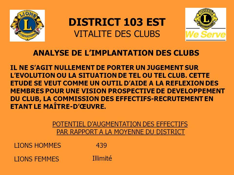 DISTRICT 103 EST VITALITE DES CLUBS ANALYSE DE LIMPLANTATION DES CLUBS IL NE SAGIT NULLEMENT DE PORTER UN JUGEMENT SUR LEVOLUTION OU LA SITUATION DE TEL OU TEL CLUB.