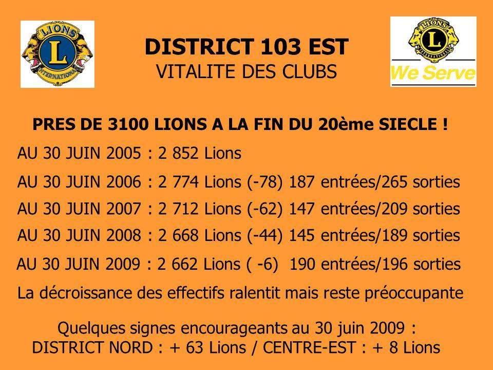 DISTRICT 103 EST VITALITE DES CLUBS 112 CLUBS LIONS AU 30 JUIN 2009, DONT 53 CLUBS MASCULINS-10 CLUBS FEMININS-49 CLUBS MIXTES 2 CLUBS LEO A REIMS ET STRASBOURG DISPARTION DE 3 CLUBS AU COURS DES 3 DERNIERES ANNEES - METZ-SCHUMAN – JOINVILLE – STRASBOURG LES CIGOGNES - JUIN 2009 : CREATION CLUB VAL DE ROSSELLE EFFECTIF MOYEN DES CLUBS : 23,8 – AMPLITUDE DE 9 A 49 MOYENNE DAGE : 62 ANS EFFECTIF DE 36 CLUBS (1 Club sur 3) INFERIEUR A 20 MEMBRES DONT EFFECTIF DE 12 CLUBS INFERIEUR A 15 MEMBRES ATTENTION : RISQUE DE MISE EN STATUT-QUO