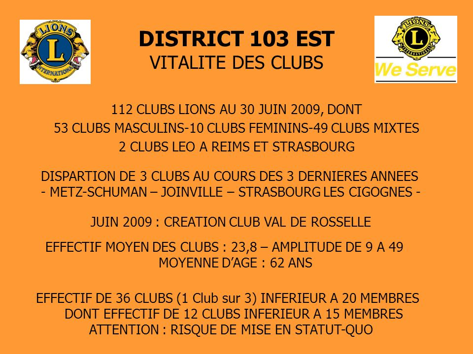 DISTRICT 103 EST VITALITE DES CLUBS 112 CLUBS LIONS AU 30 JUIN 2009, DONT 53 CLUBS MASCULINS-10 CLUBS FEMININS-49 CLUBS MIXTES 2 CLUBS LEO A REIMS ET STRASBOURG DISPARTION DE 3 CLUBS AU COURS DES 3 DERNIERES ANNEES - METZ-SCHUMAN – JOINVILLE – STRASBOURG LES CIGOGNES - JUIN 2009 : CREATION CLUB VAL DE ROSSELLE EFFECTIF MOYEN DES CLUBS : 23,8 – AMPLITUDE DE 9 A 49 MOYENNE DAGE : 62 ANS EFFECTIF DE 36 CLUBS (1 Club sur 3) INFERIEUR A 20 MEMBRES DONT EFFECTIF DE 12 CLUBS INFERIEUR A 15 MEMBRES ATTENTION : RISQUE DE MISE EN STATUT-QUO