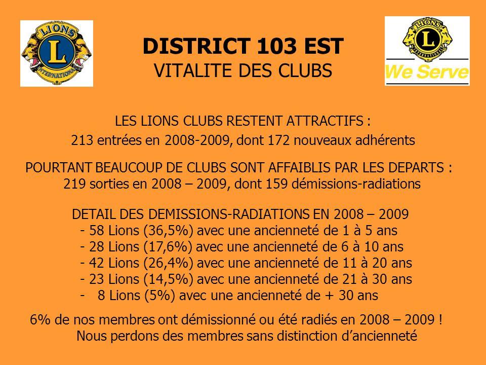 DISTRICT 103 EST VITALITE DES CLUBS SYNTHESE Lavenir de nos Clubs se décide maintenant.