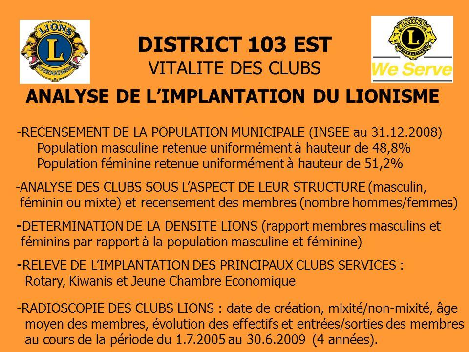 DISTRICT 103 EST VITALITE DES CLUBS DENSITE MOYENNE DISTRICT 103 EST 8,40 Lions hommes /10 000 personnes popul.