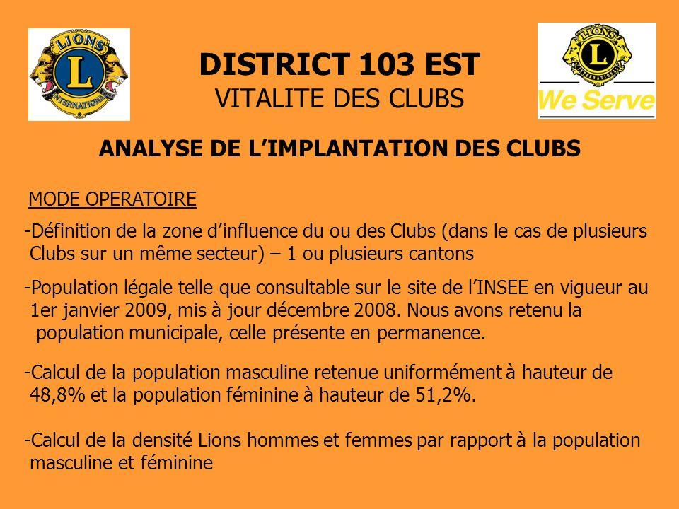 DISTRICT 103 EST VITALITE DES CLUBS ANALYSE DE LIMPLANTATION DES CLUBS MODE OPERATOIRE -Définition de la zone dinfluence du ou des Clubs (dans le cas de plusieurs Clubs sur un même secteur) – 1 ou plusieurs cantons -Population légale telle que consultable sur le site de lINSEE en vigueur au 1er janvier 2009, mis à jour décembre 2008.