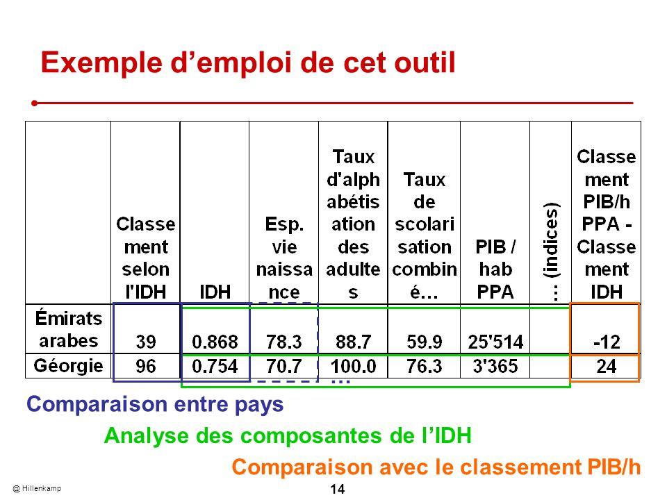 @ Hillenkamp 14 Exemple demploi de cet outil Comparaison entre pays Analyse des composantes de lIDH Comparaison avec le classement PIB/h …