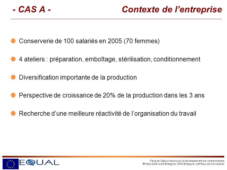 Faire de lâge un atout pour le développement de votre entreprise Mars 2008 Aract Bretagne, CRCI Bretagne, Alef Pays de Cornouaille, - CAS A - Contexte