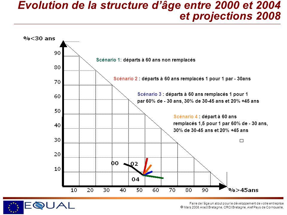Faire de lâge un atout pour le développement de votre entreprise Mars 2008 Aract Bretagne, CRCI Bretagne, Alef Pays de Cornouaille, Evolution de la structure dâge entre 2000 et 2004 et projections 2008 Scénario 1: départs à 60 ans non remplacés Scénario 2 : départs à 60 ans remplacés 1 pour 1 par - 30ans Scénario 3 : départs à 60 ans remplacés 1 pour 1 par 60% de - 30 ans, 30% de 30-45 ans et 20% +45 ans Scénario 4 : départ à 60 ans remplacés 1,5 pour 1 par 60% de - 30 ans, 30% de 30-45 ans et 20% +45 ans
