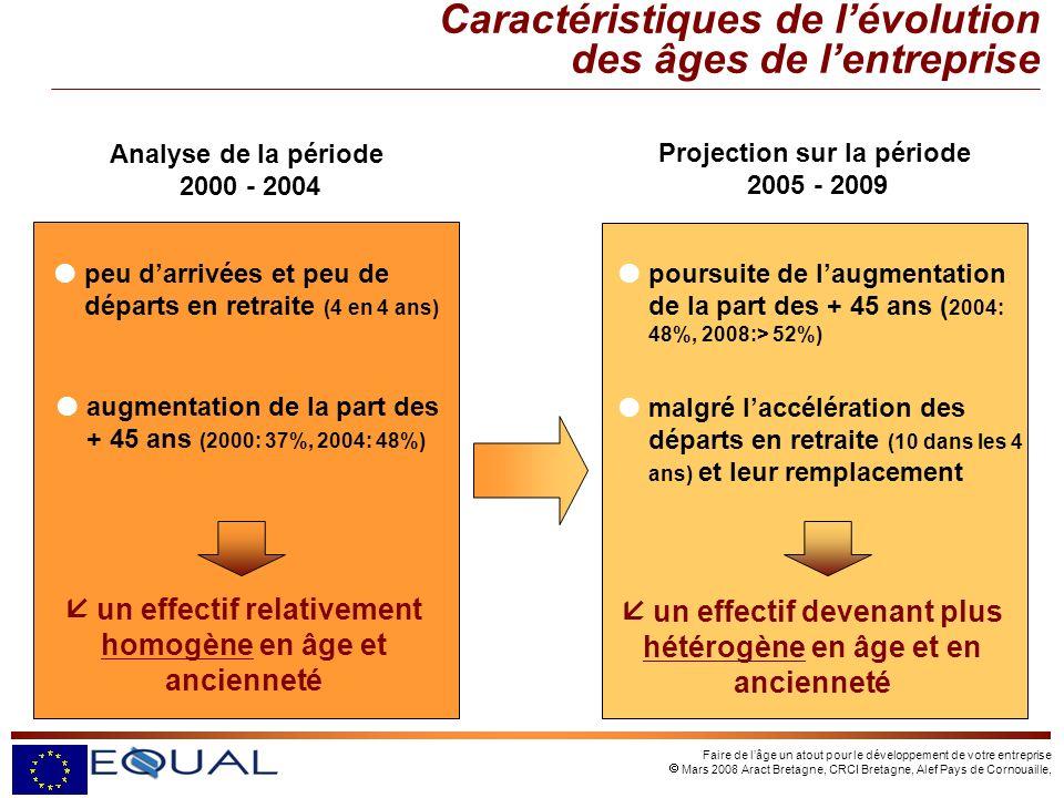 Faire de lâge un atout pour le développement de votre entreprise Mars 2008 Aract Bretagne, CRCI Bretagne, Alef Pays de Cornouaille, peu darrivées et peu de départs en retraite (4 en 4 ans) augmentation de la part des + 45 ans (2000: 37%, 2004: 48%) Analyse de la période 2000 - 2004 Projection sur la période 2005 - 2009 malgré laccélération des départs en retraite (10 dans les 4 ans) et leur remplacement poursuite de laugmentation de la part des + 45 ans ( 2004: 48%, 2008:> 52%) un effectif devenant plus hétérogène en âge et en ancienneté un effectif relativement homogène en âge et ancienneté Caractéristiques de lévolution des âges de lentreprise