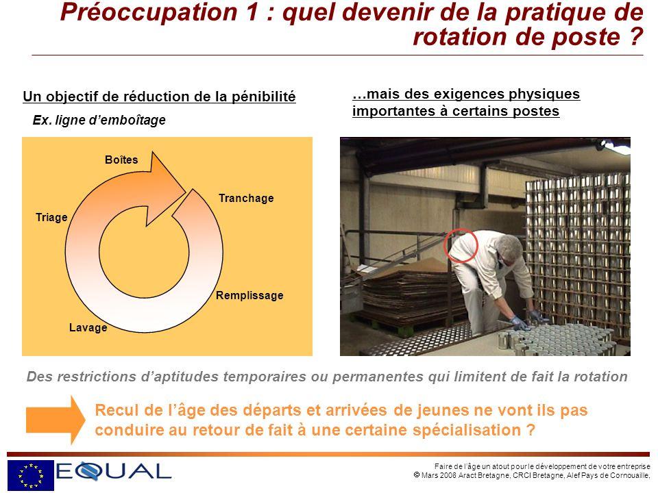 Faire de lâge un atout pour le développement de votre entreprise Mars 2008 Aract Bretagne, CRCI Bretagne, Alef Pays de Cornouaille, …mais des exigence