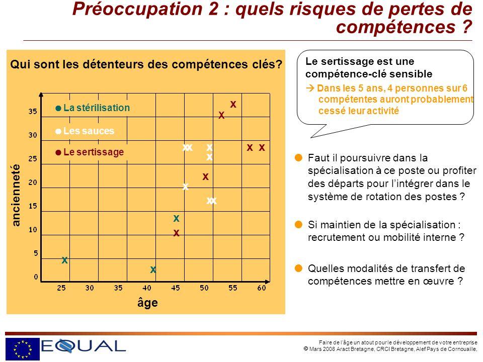 Faire de lâge un atout pour le développement de votre entreprise Mars 2008 Aract Bretagne, CRCI Bretagne, Alef Pays de Cornouaille, Qui sont les détenteurs des compétences clés.