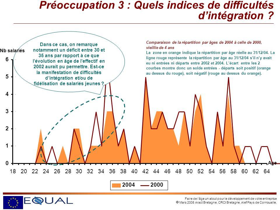 Faire de lâge un atout pour le développement de votre entreprise Mars 2008 Aract Bretagne, CRCI Bretagne, Alef Pays de Cornouaille, Comparaison de la répartition par âges de 2004 à celle de 2000, vieillie de 4 ans La zone en orange indique la répartition par âge réelle au 31/12/04.