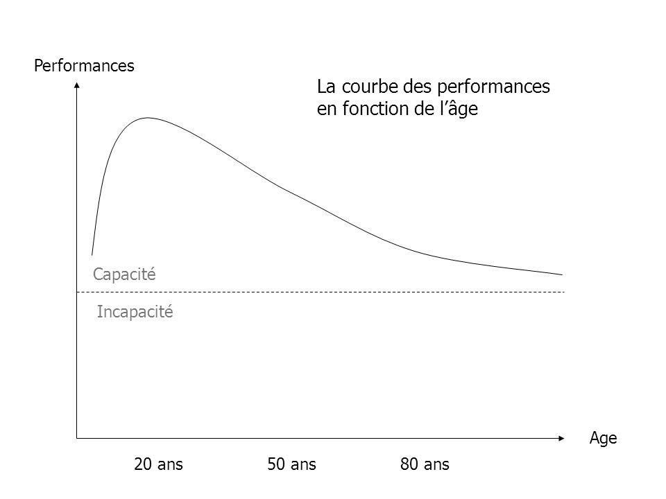 Performances Age 20 ans50 ans80 ans La courbe des performances en fonction de lâge Capacité Incapacité