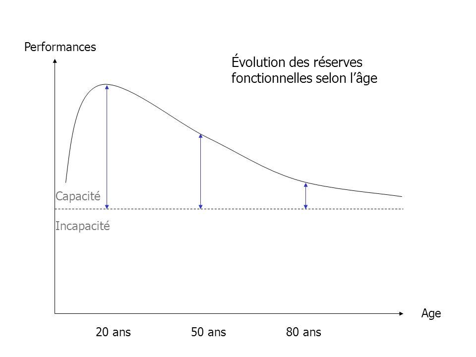 Performances Age 20 ans50 ans80 ans Évolution des réserves fonctionnelles selon lâge Capacité Incapacité