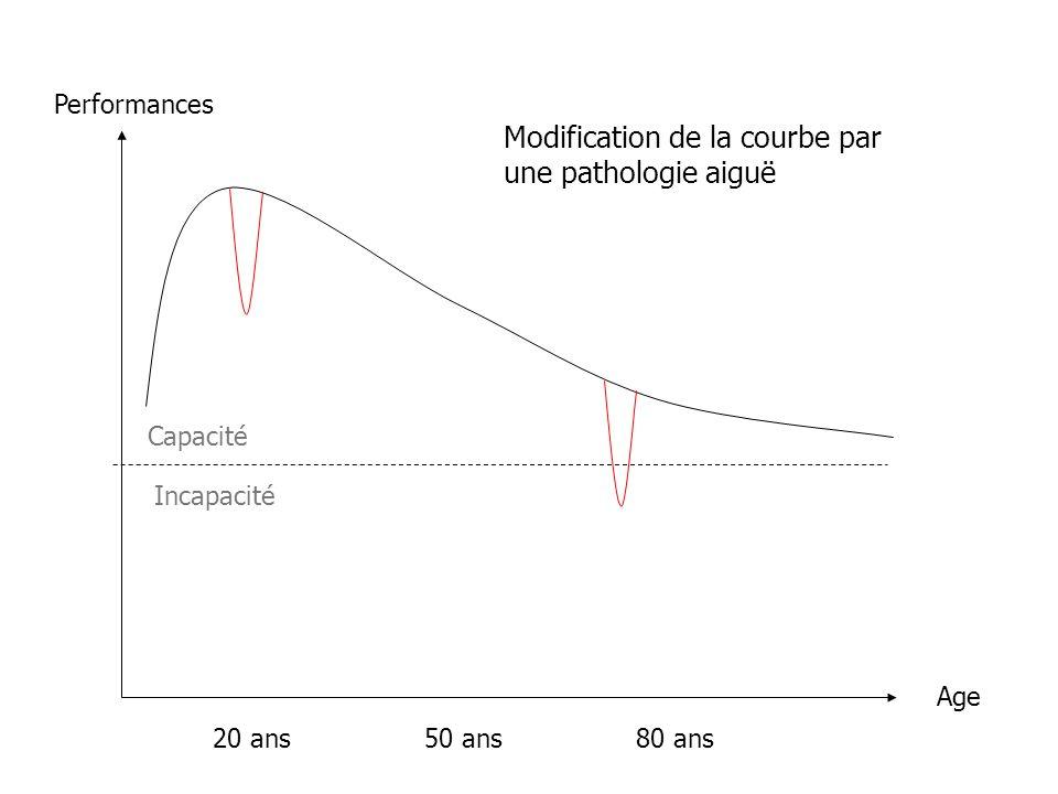 Performances Age 20 ans50 ans80 ans Modification de la courbe par une pathologie aiguë Capacité Incapacité
