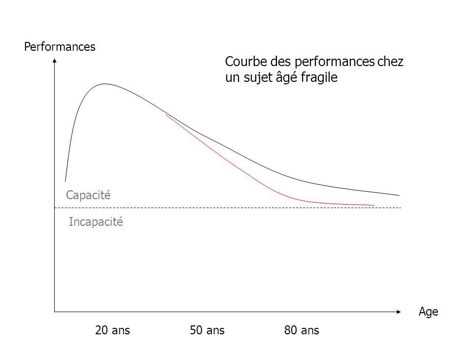 Performances Age 20 ans50 ans80 ans Courbe des performances chez un sujet âgé fragile Capacité Incapacité