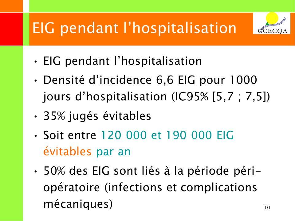 10 EIG pendant lhospitalisation Densité dincidence 6,6 EIG pour 1000 jours dhospitalisation (IC95% [5,7 ; 7,5]) 35% jugés évitables Soit entre 120 000