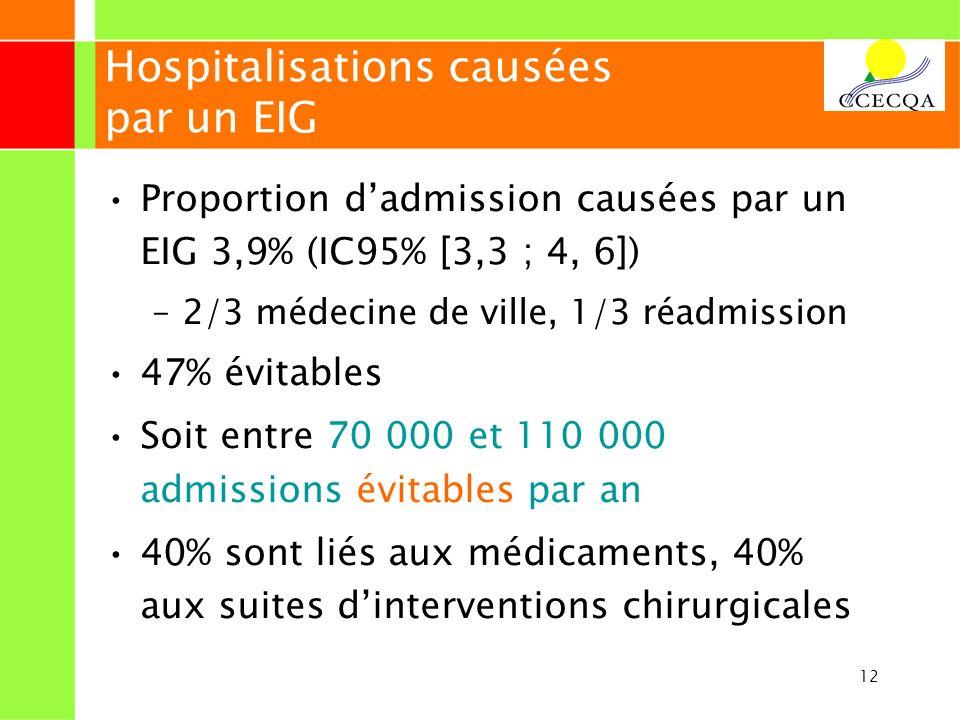 12 Hospitalisations causées par un EIG Proportion dadmission causées par un EIG 3,9% (IC95% [3,3 ; 4, 6]) –2/3 médecine de ville, 1/3 réadmission 47%