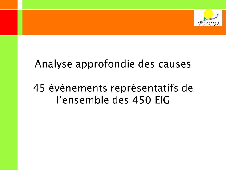 Analyse approfondie des causes 45 événements représentatifs de lensemble des 450 EIG