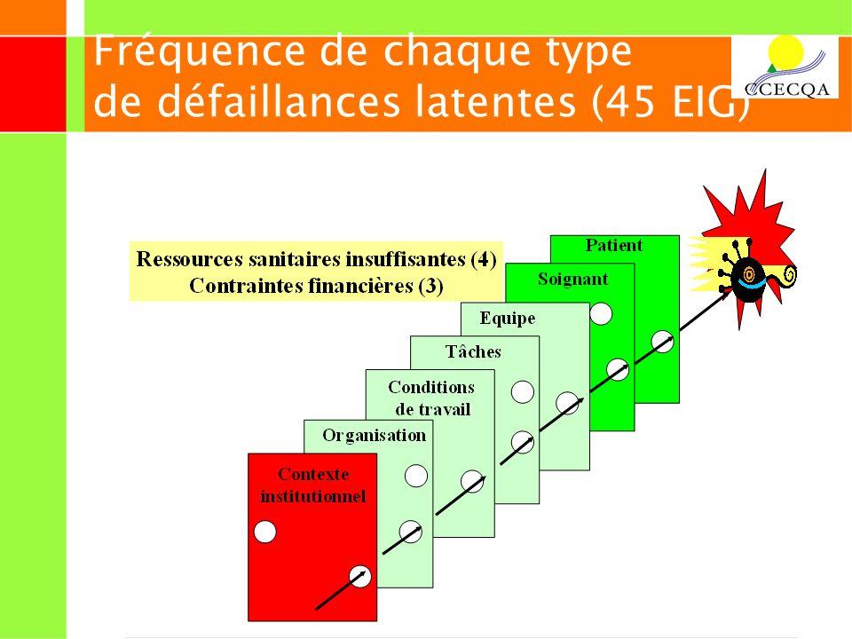 20 Fréquence de chaque type de défaillances latentes (45 EIG)