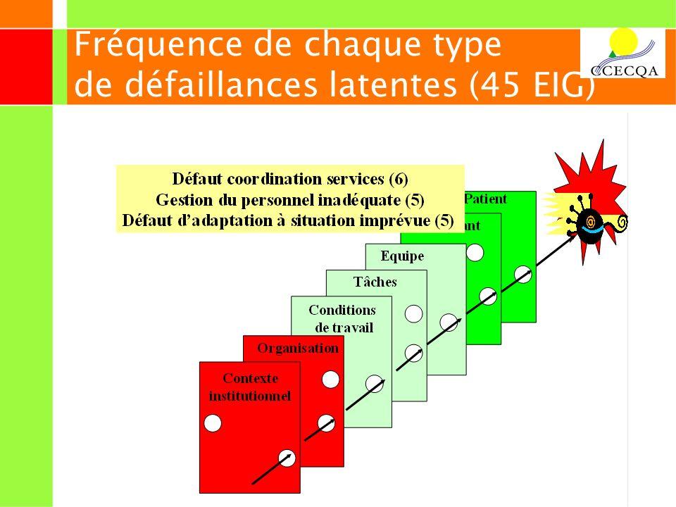 21 Fréquence de chaque type de défaillances latentes (45 EIG)