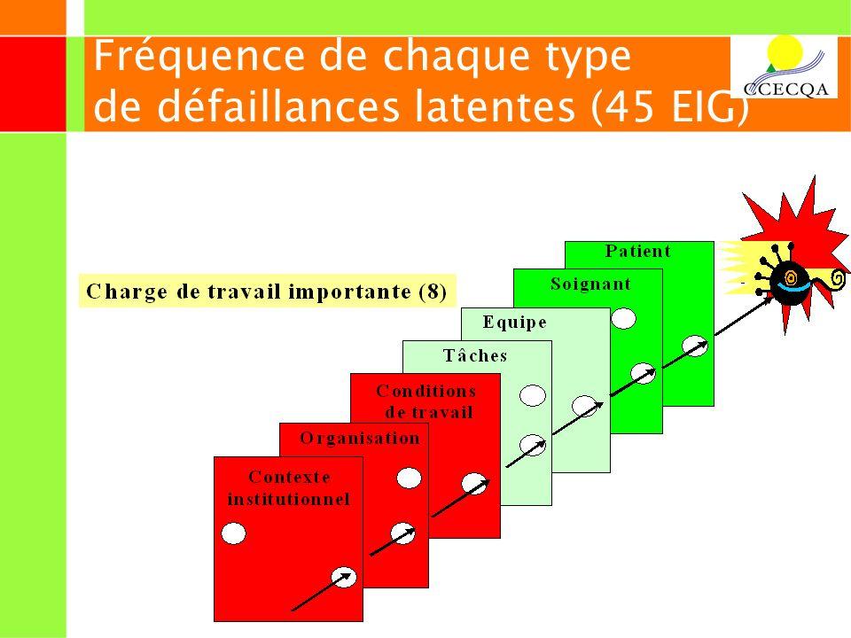 22 Fréquence de chaque type de défaillances latentes (45 EIG)