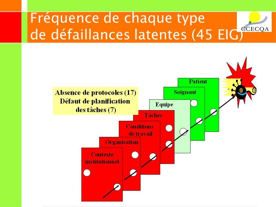 23 Fréquence de chaque type de défaillances latentes (45 EIG)