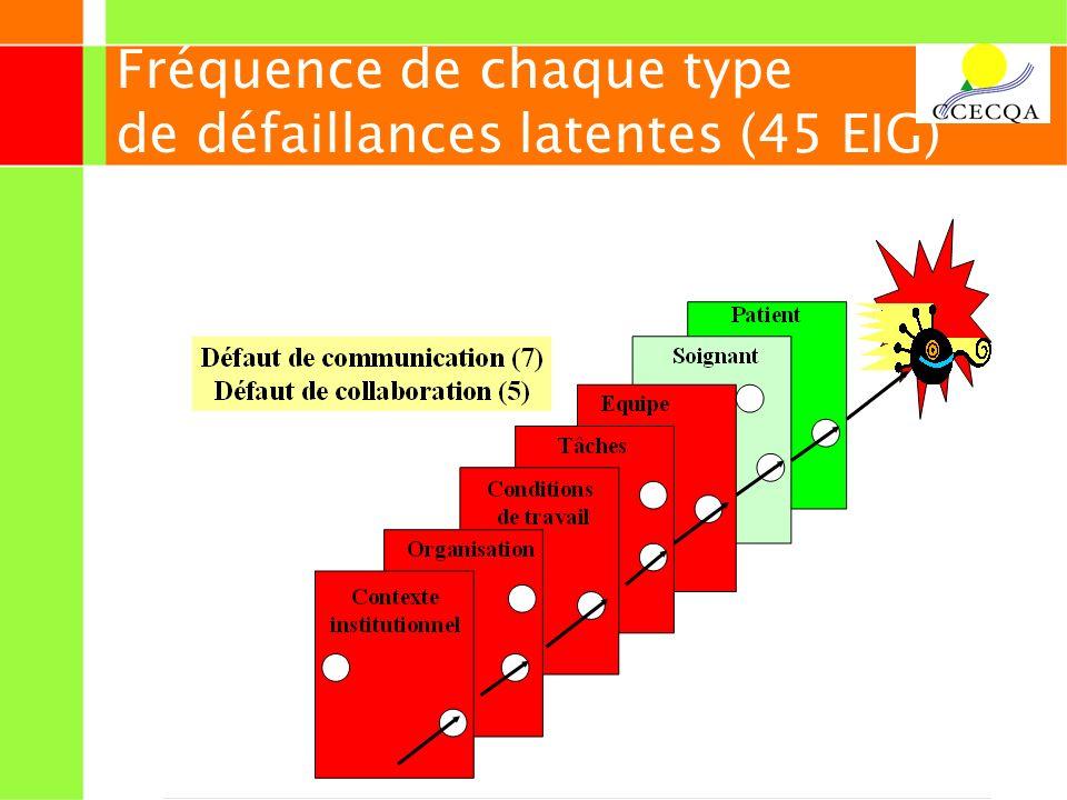 24 Fréquence de chaque type de défaillances latentes (45 EIG)