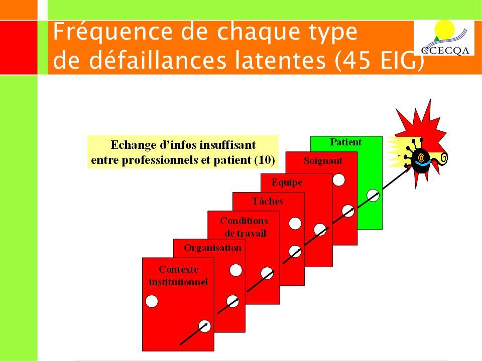 25 Fréquence de chaque type de défaillances latentes (45 EIG)
