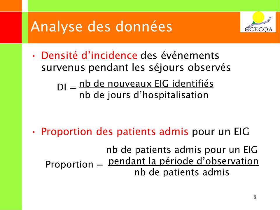 8 Analyse des données Densité dincidence des événements survenus pendant les séjours observés Proportion des patients admis pour un EIG nb de nouveaux