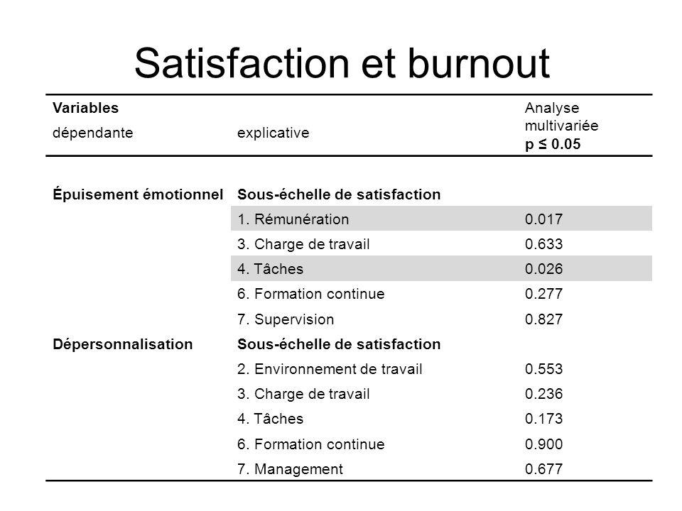 Satisfaction et burnout VariablesAnalyse multivariée p 0.05 dépendanteexplicative Épuisement émotionnelSous-échelle de satisfaction 1. Rémunération0.0