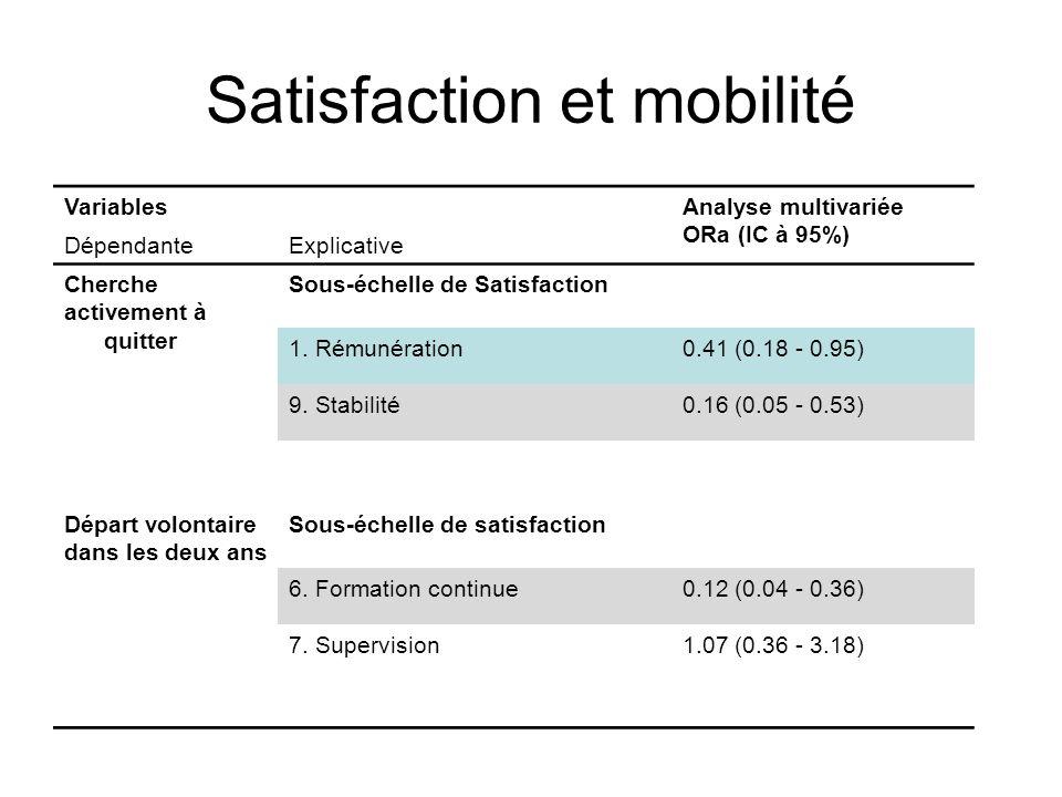 Satisfaction et mobilité VariablesAnalyse multivariée ORa (IC à 95%) DépendanteExplicative Cherche activement à quitter Sous-échelle de Satisfaction 1