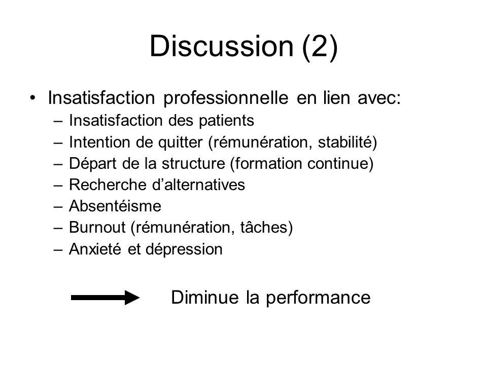 Discussion (2) Insatisfaction professionnelle en lien avec: –Insatisfaction des patients –Intention de quitter (rémunération, stabilité) –Départ de la