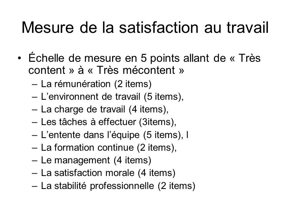 Mesure de la satisfaction au travail Échelle de mesure en 5 points allant de « Très content » à « Très mécontent » –La rémunération (2 items) –Lenviro