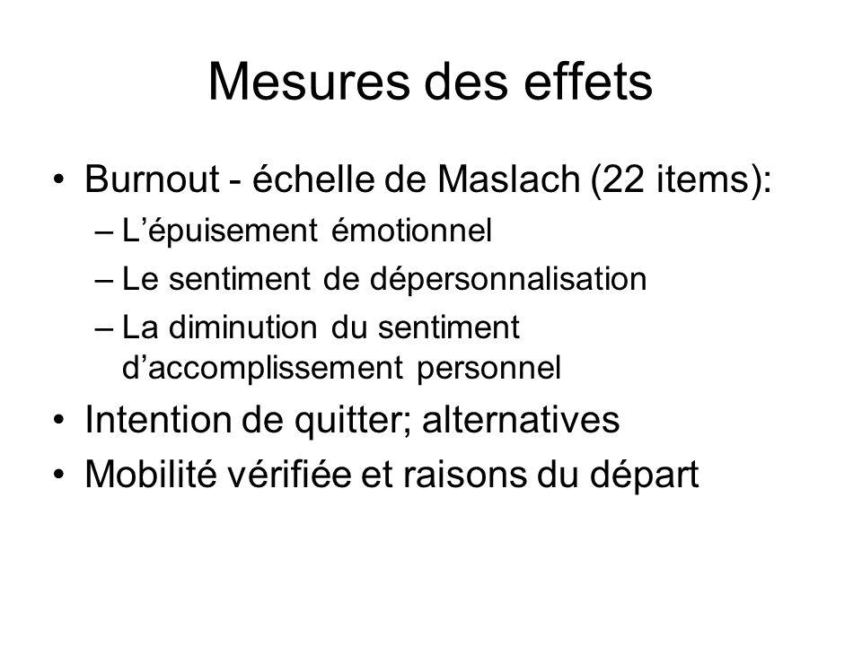 Mesures des effets Burnout - échelle de Maslach (22 items): –Lépuisement émotionnel –Le sentiment de dépersonnalisation –La diminution du sentiment da