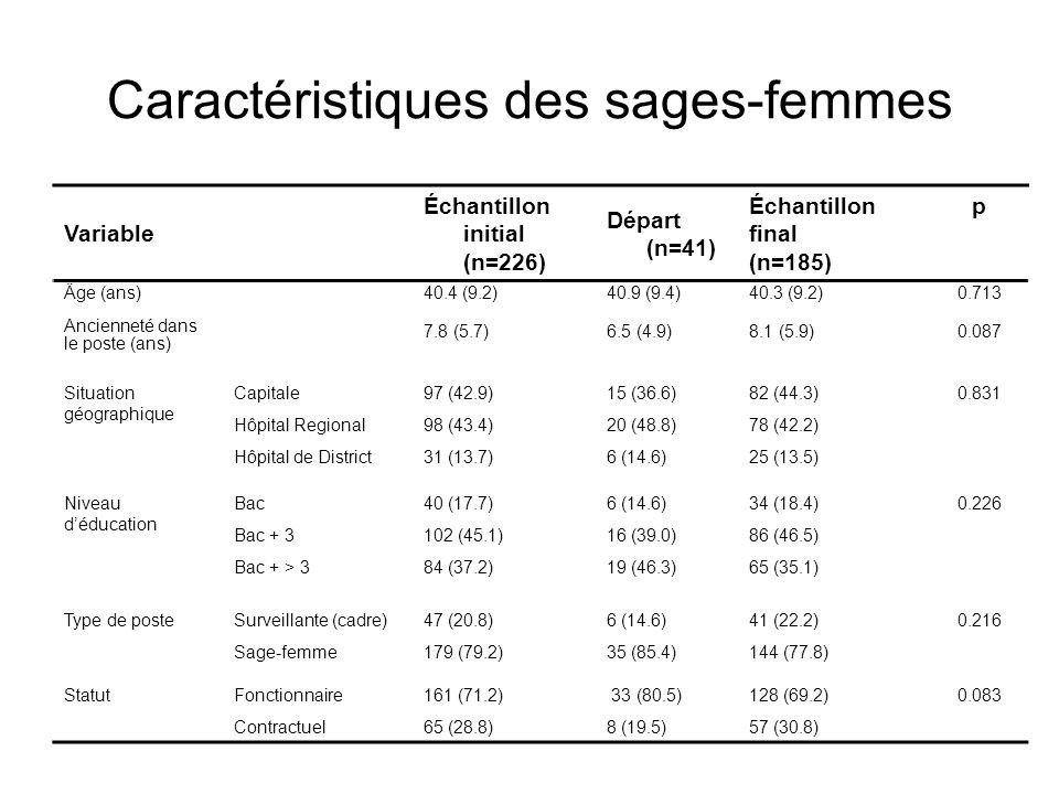 Caractéristiques des sages-femmes Variable Échantillon initial (n=226) Départ (n=41) Échantillon final (n=185) p Äge (ans) Ancienneté dans le poste (a
