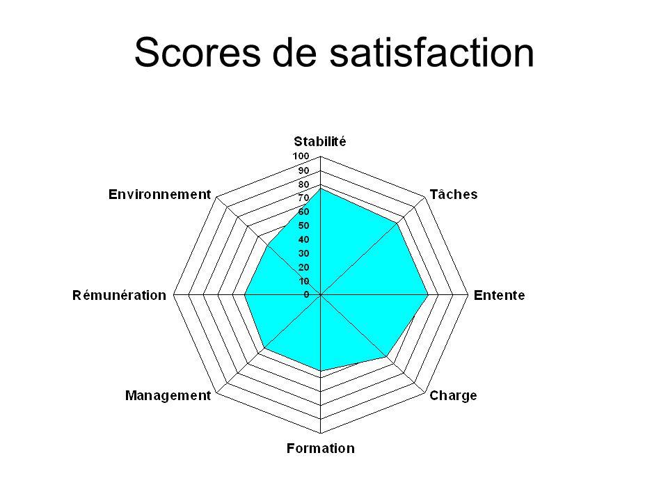 Scores de Burnout Sous-échelleÉchantillon (n=185)Comparaison échantillon Amérique du Nord Score Moyen (DS) % avec un score élevé Score Moyen (DS) % avec un score élevé Épuisement émotionnel 35,4 (9.6)80%22,2 (9,5)33% Dépersonnalisation 11,4 (6.1)58%7,1 (5,2)33% Sentiment daccomplissement* 39,7 (4,8)12%33,5 (7,3)33% * Classé inversement: risque élevé de Burnout si score faible 7% des sages-femmes ont un score élevé dans les trois sous-échelles
