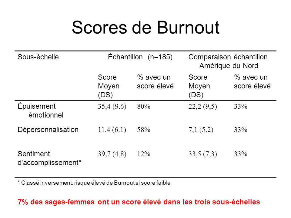 Scores de Burnout Sous-échelleÉchantillon (n=185)Comparaison échantillon Amérique du Nord Score Moyen (DS) % avec un score élevé Score Moyen (DS) % av