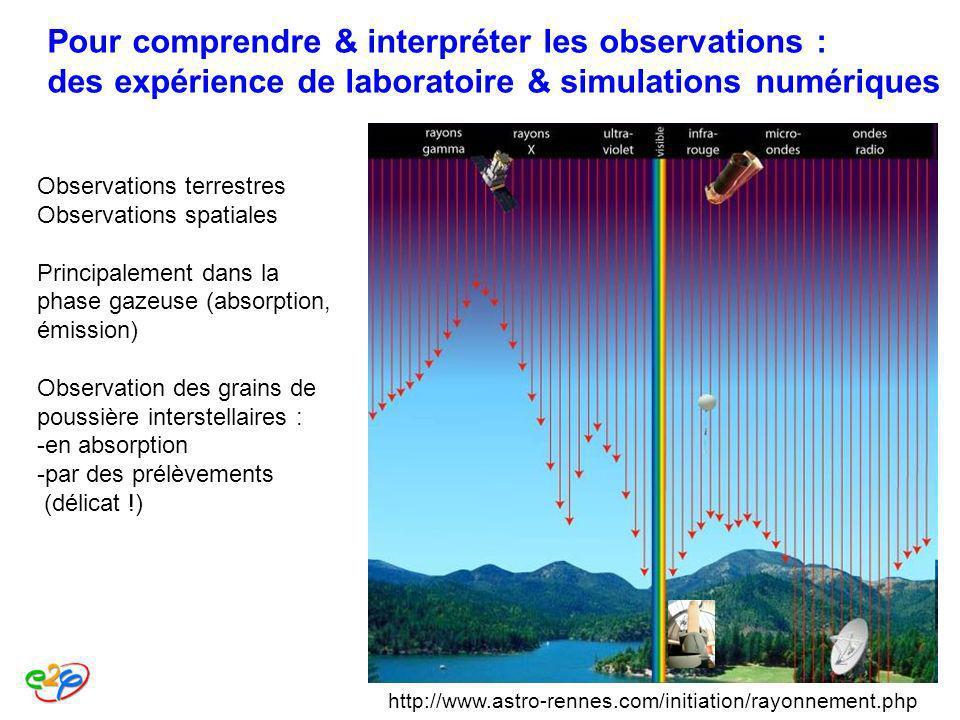 Observations terrestres Observations spatiales Principalement dans la phase gazeuse (absorption, émission) Observation des grains de poussière interst