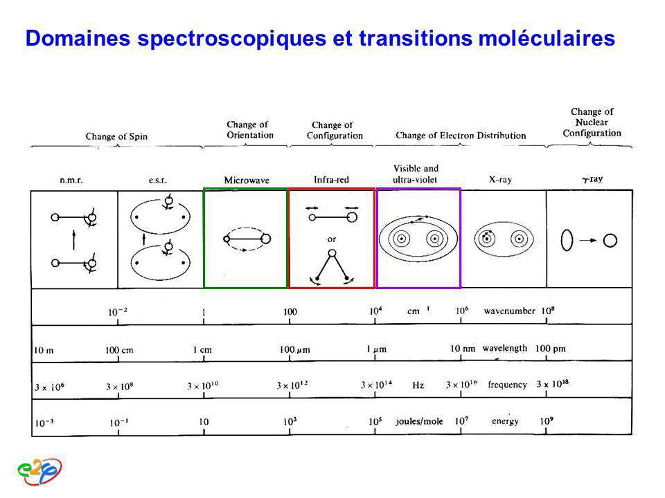 Domaines spectroscopiques et transitions moléculaires