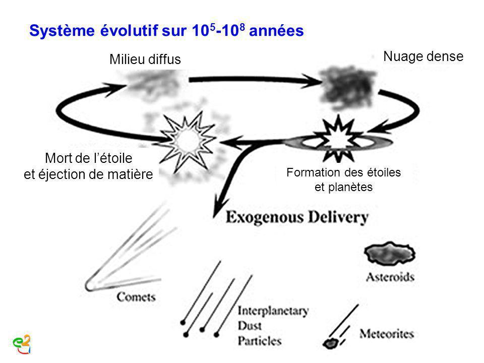 Système évolutif sur 10 5 -10 8 années Nuage dense Milieu diffus Formation des étoiles et planètes Mort de létoile et éjection de matière