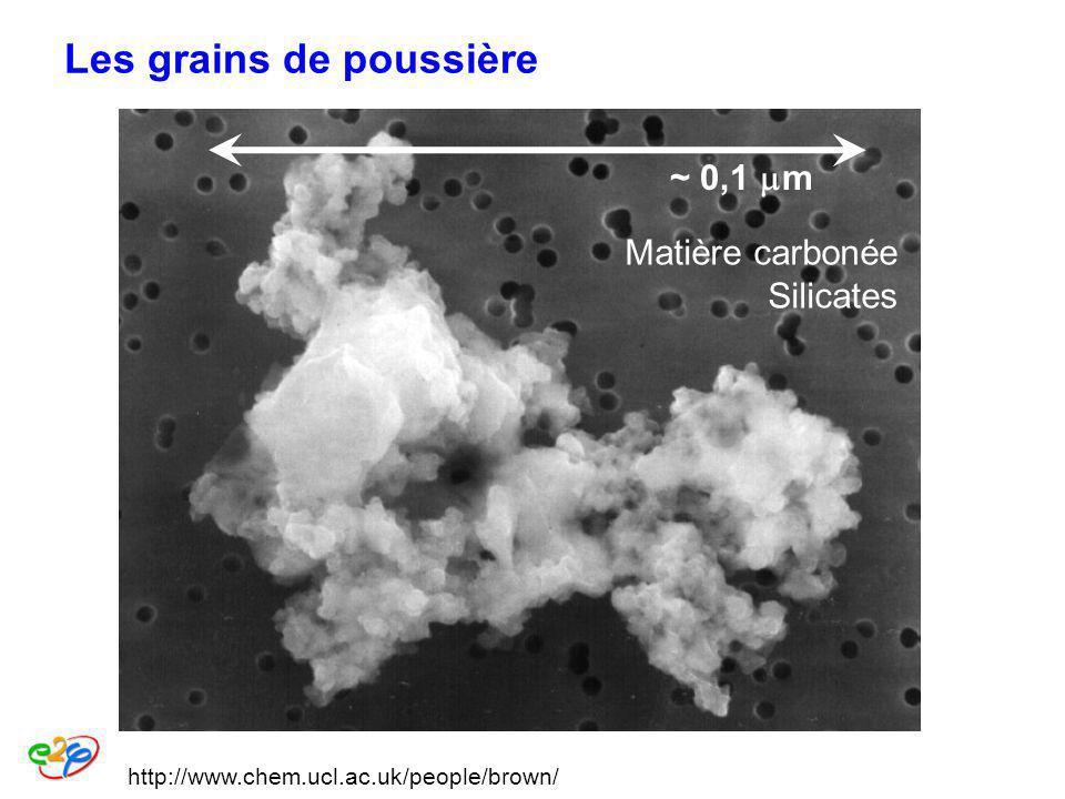 Les grains de poussière http://www.chem.ucl.ac.uk/people/brown/ ~ 0,1 m Matière carbonée Silicates