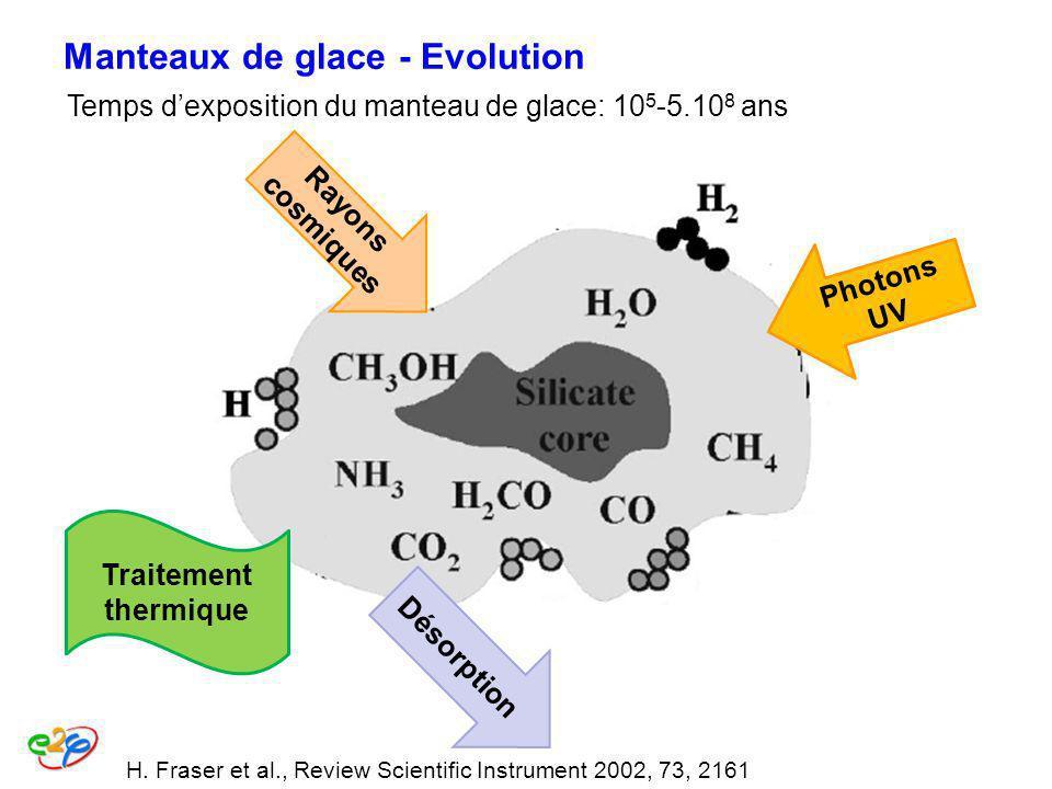 Manteaux de glace - Evolution Rayons cosmiques Photons UV Traitement thermique Désorption Temps dexposition du manteau de glace: 10 5 -5.10 8 ans H. F
