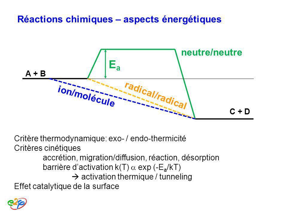 Réactions chimiques – aspects énergétiques Critère thermodynamique: exo- / endo-thermicité Critères cinétiques accrétion, migration/diffusion, réactio