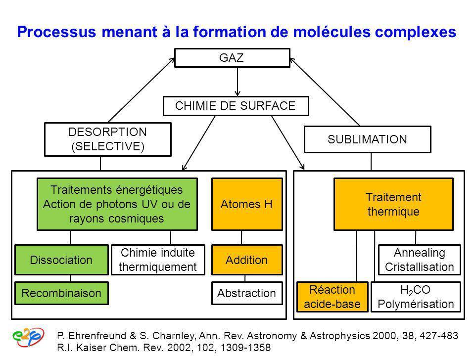 R.I. Kaiser Chem. Rev. 2002, 102, 1309-1358 GAZ P. Ehrenfreund & S. Charnley, Ann. Rev. Astronomy & Astrophysics 2000, 38, 427-483 CHIMIE DE SURFACE D