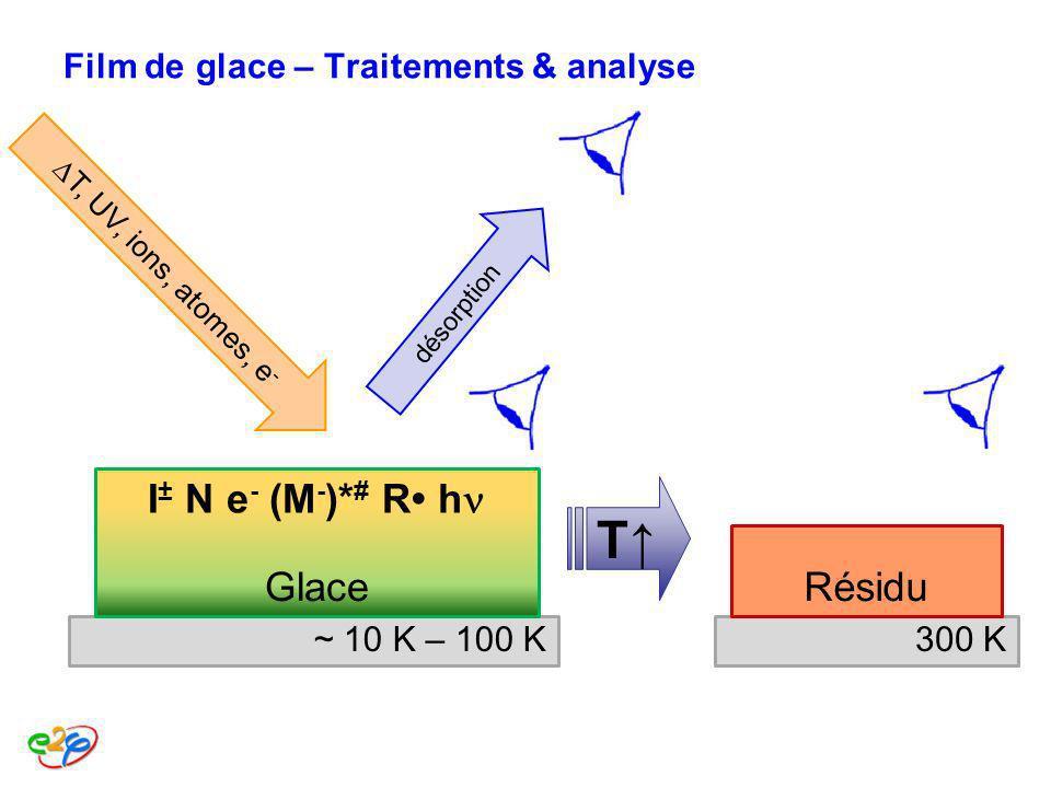Film de glace – Traitements & analyse Glace ~ 10 K – 100 K désorption I ± N e - (M - )* # R h T, UV, ions, atomes, e - T Résidu 300 K