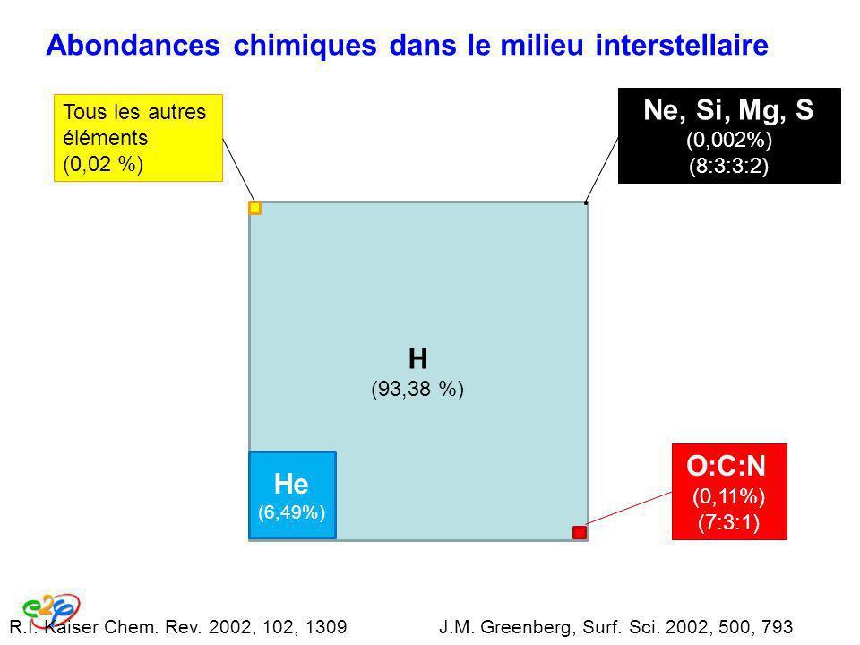 Abondances chimiques dans le milieu interstellaire R.I. Kaiser Chem. Rev. 2002, 102, 1309J.M. Greenberg, Surf. Sci. 2002, 500, 793 H (93,38 %) He (6,4