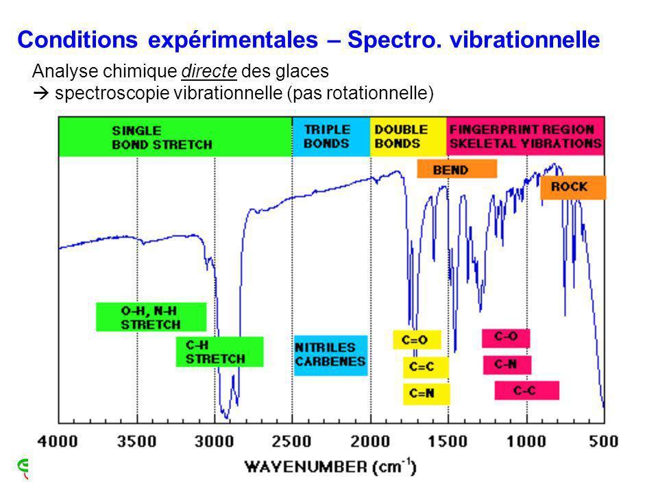 Conditions expérimentales – Spectro. vibrationnelle Analyse chimique directe des glaces spectroscopie vibrationnelle (pas rotationnelle)